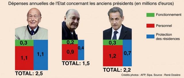 Coût retraite anciens Présidents République