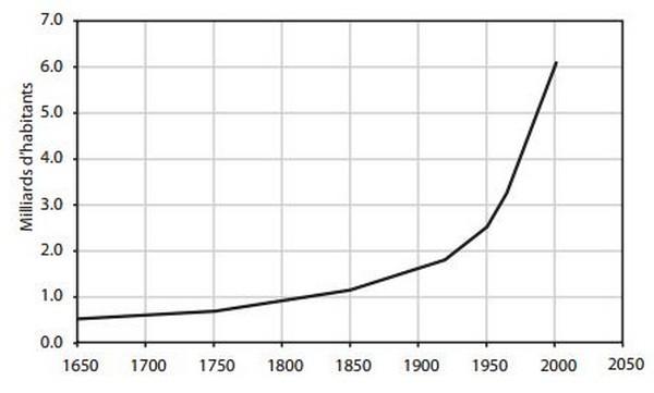 Population mondiale 2010 graphique