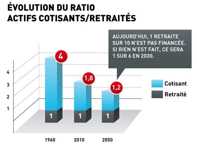 Ratio actifs cotisants / retraités