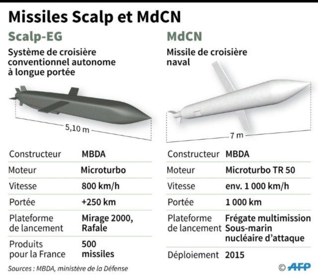 Missiles francais Scalp MdCN