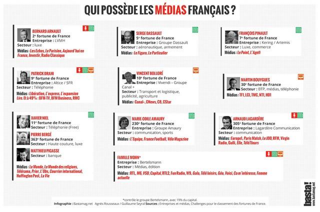 Propriétaires presse France