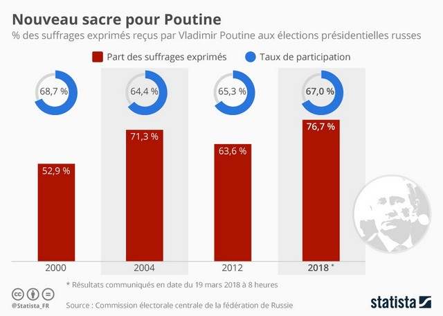 Score élection Poutine 2018