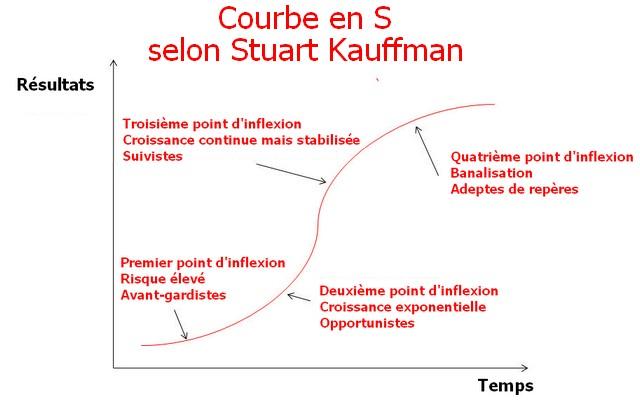 Stuart-Kauffman-S-curve