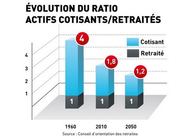 Ratio_actifs_cotisants-retraites