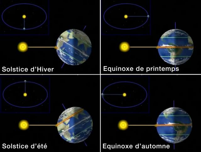 Solstices - Équinoxes