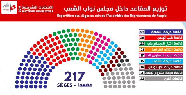 Élections législatives Tunisie 2019