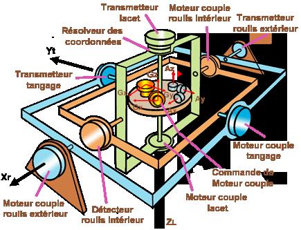 Centrale inertielle