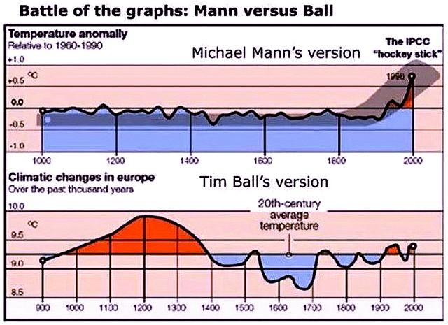 Climat courbes Mann versus Ball