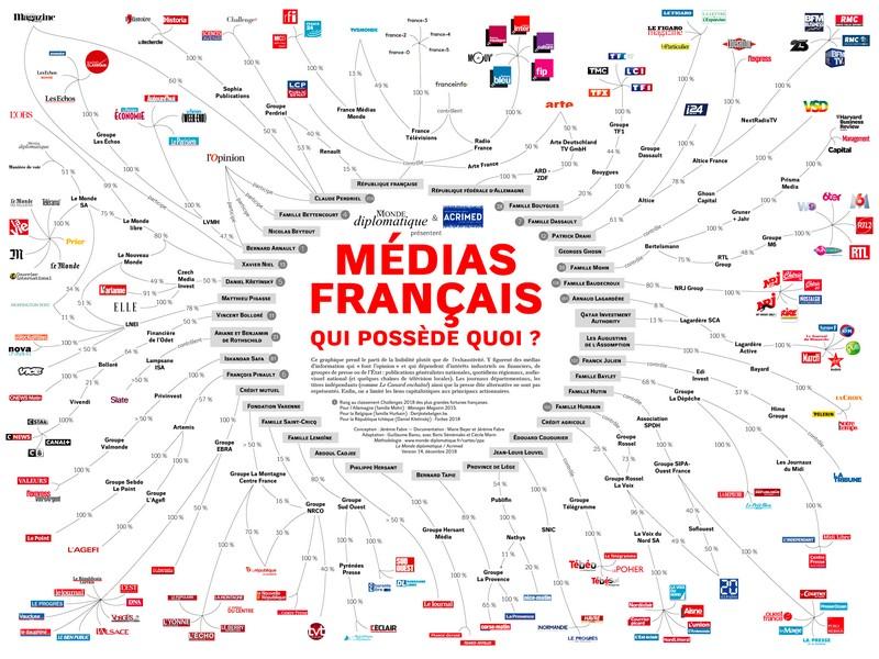 Médias français - Qui possède quoi