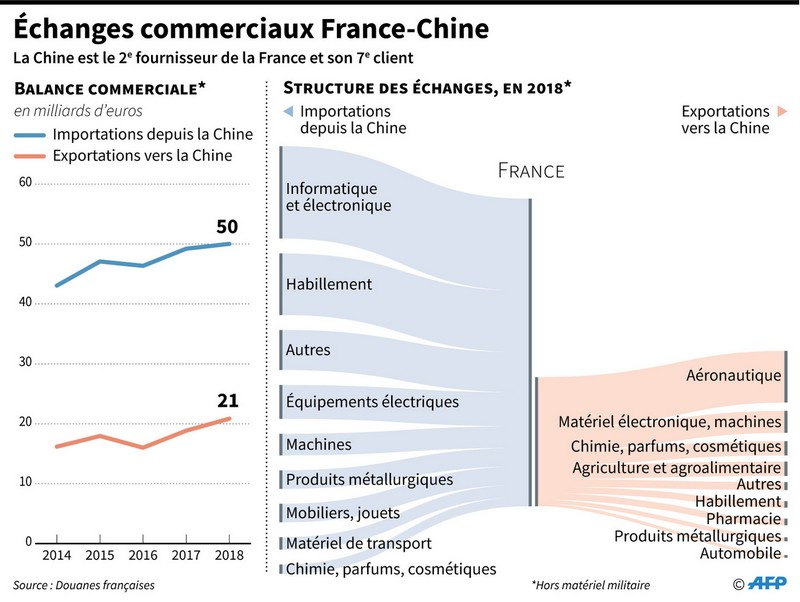 Balance commerciale France - Chine