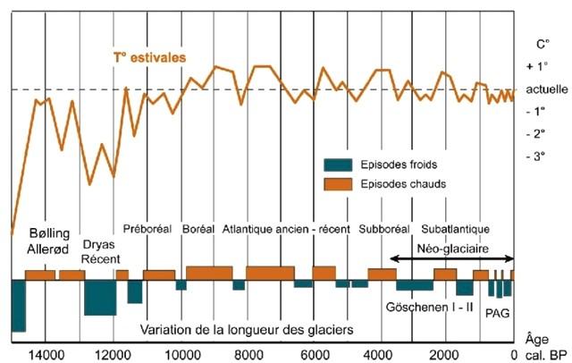 Évolution Température Glaciers