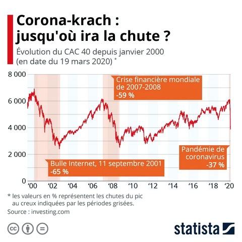 Coronavirus - Cours bourses