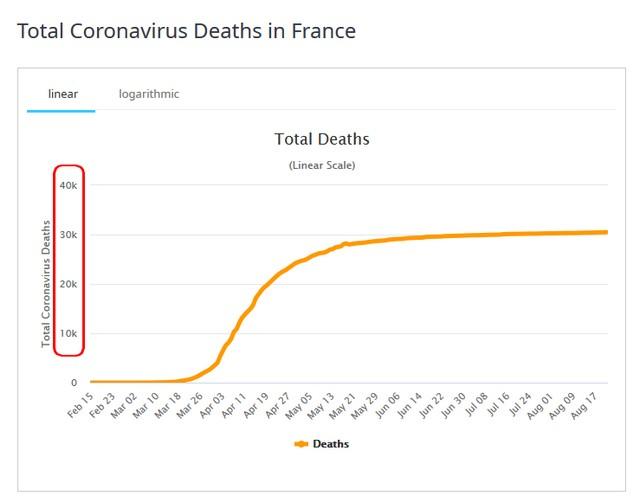Ce graphique montre en outre que le nombre de morts n'augmente plus