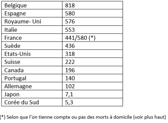Mortalité Covid19- Stats pays