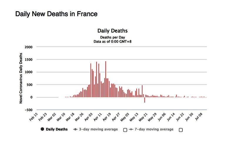 Décès quotidiens Coronavirus juin 2020