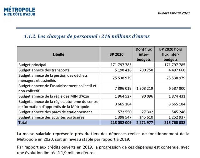 Métropole Nice Côte Azur - Budget salaires