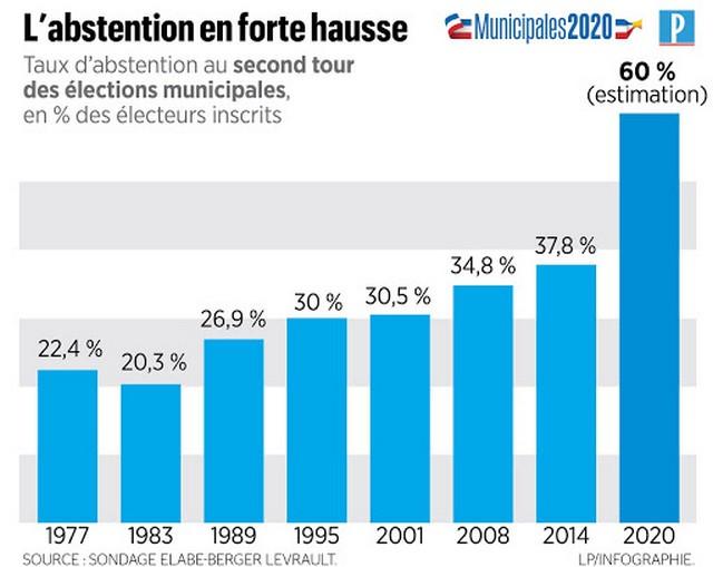Municipales 2020 - abstention 2e tour