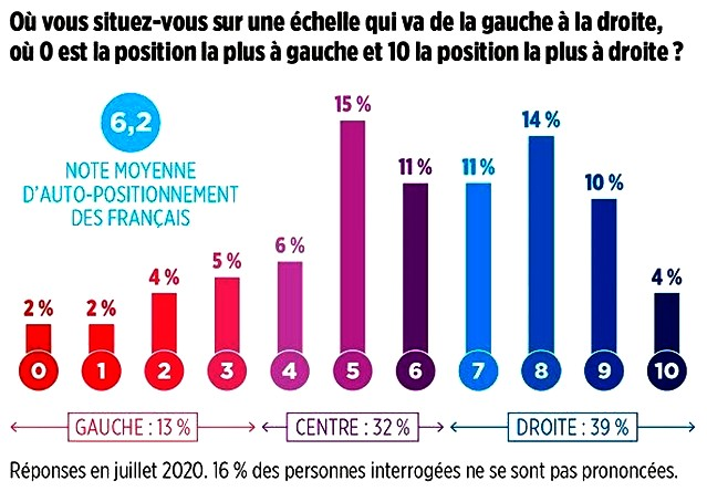 Sondage Ifop - Droite-gauche - Juillet 2020