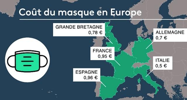 Coût masques Europe