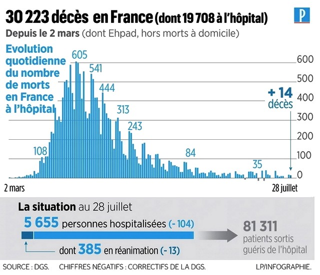 Statistiques morts Covid France - mars juillet 2020