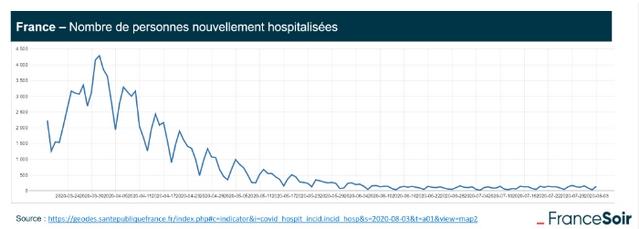 Stats nombre hospitalisations Covid
