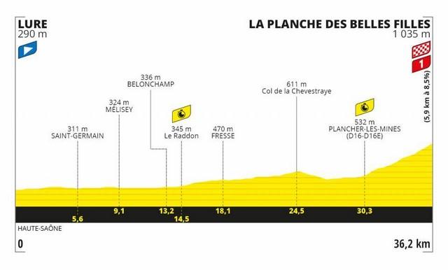 La Planche-des-Belles-Filles - Tour France 2020