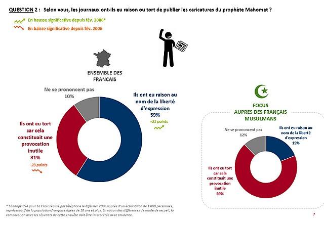 Sondage musulmans France