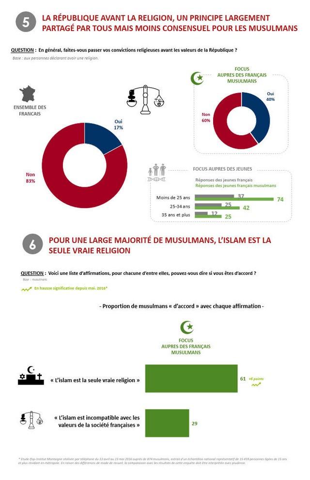 Sondage IFOP Musulmans Valeurs République