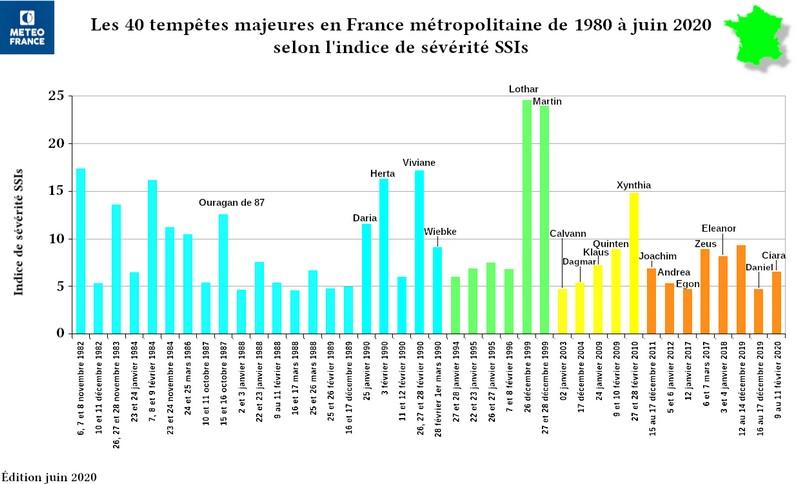 40 tempêtes majeures1980-2020