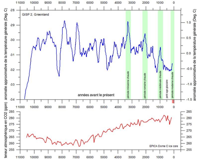 Anomalie température