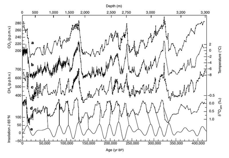 CO2 - grande échelle temps