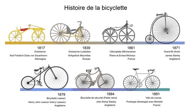 Histoire bicyclette