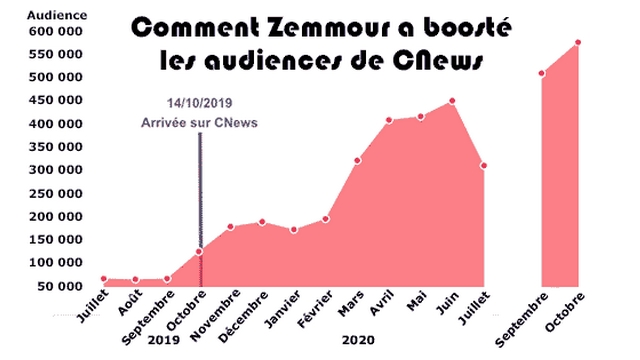 CNews audience - Zemmour