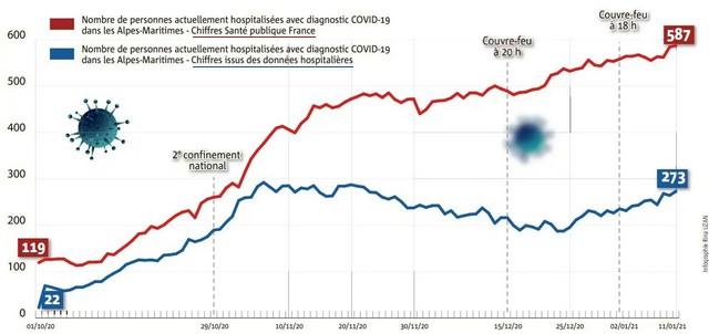 Stats Covid divergentes Janvier 2020