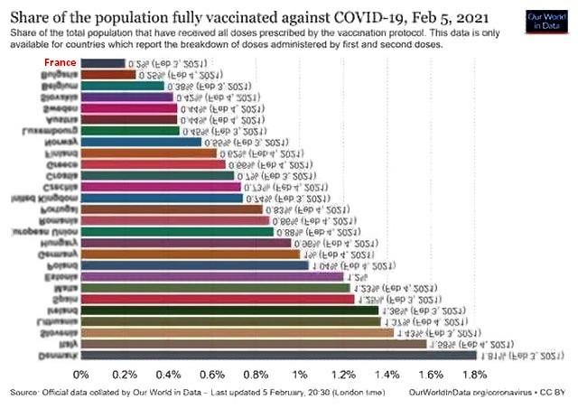 Taux vaccination - inversé