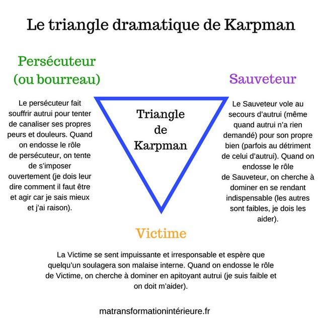 Karpman - Triangle dramatique