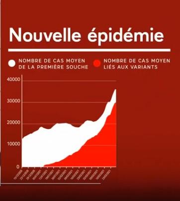 Stats Macron épidémie