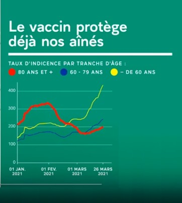 Stats Macron taux incidence
